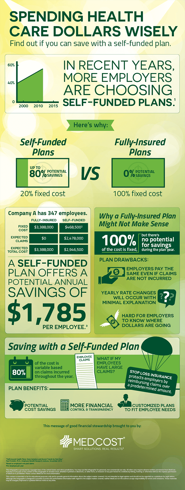 Fully-Insured vs. Self-Funded Health Plans (Infographic)