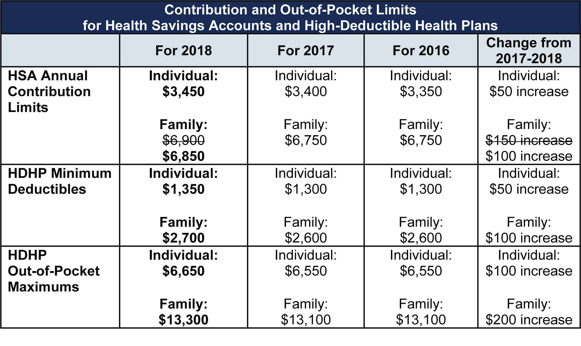 Contribution Limits Adjusted by IRS
