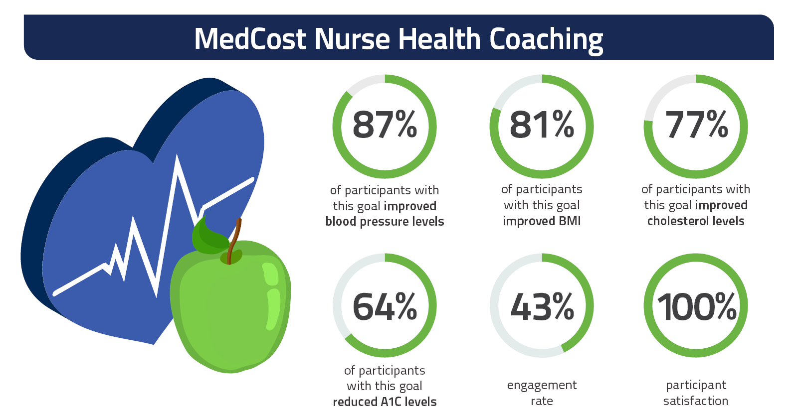 2019 Nurse Health Coaching Outcomes