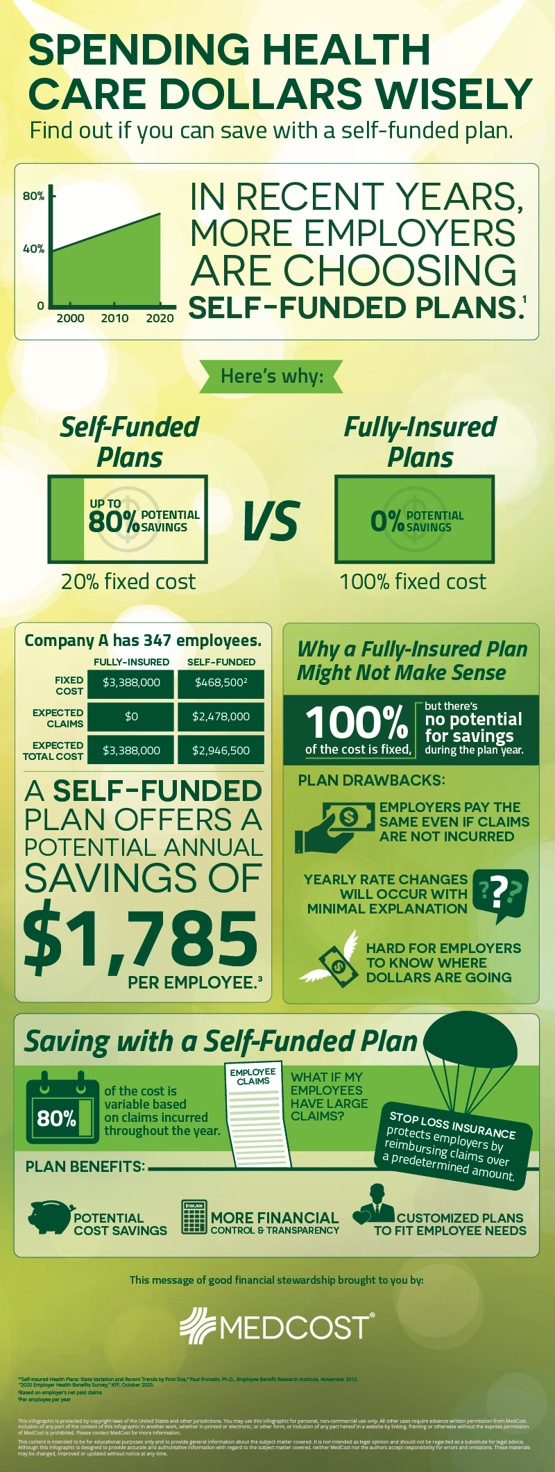 self-funded health benefits infographic
