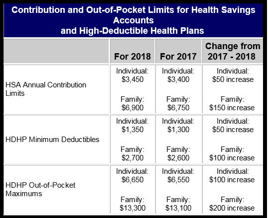 2018 HSA and HDHP Dollar Limits Released by IRS