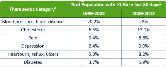 5 Factors in Employer Prescription Drug Costs | MedCost