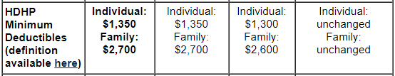 HDHP Minimum Deductibles